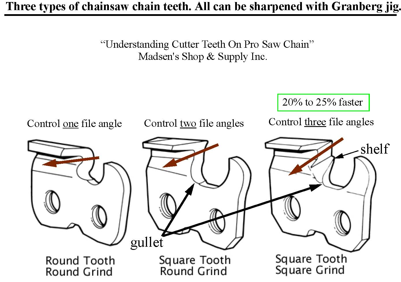 chainsaw chain diagram | Diarra